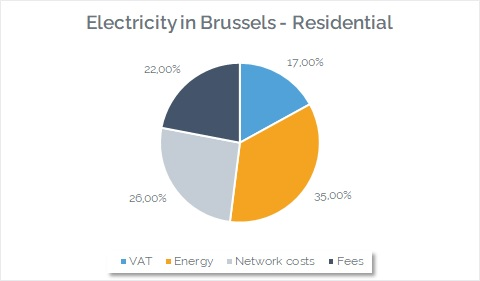 electricity-price-august2021