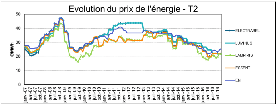CREG graph showing the evolution of the price of gas between January 2007 and October 2016