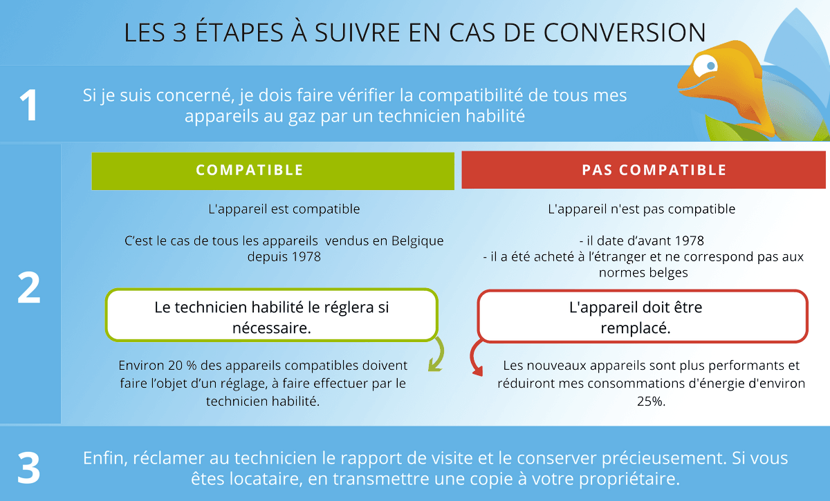 Stages in the conversion from lean gas to rich gas