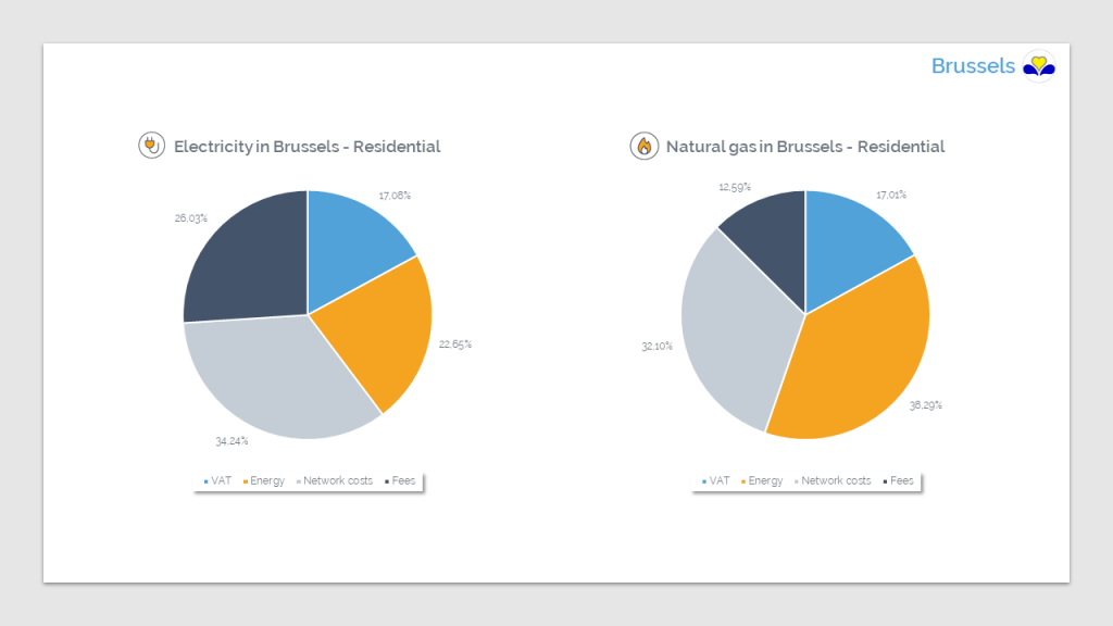 composition of the prices of electricity and gas in Brussels