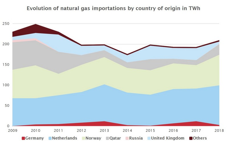 Where does natural gas come from in Belgium