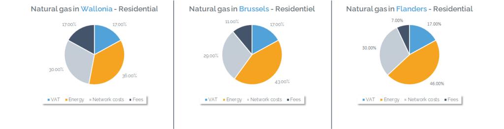 Gas price composition in Belgium