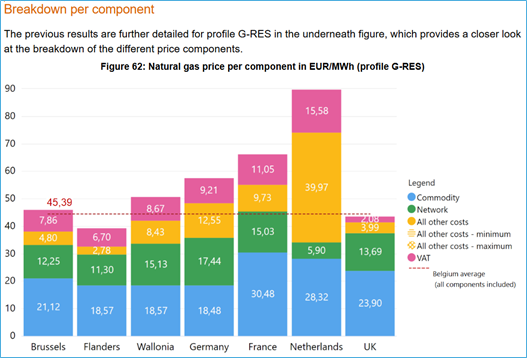 Gas price in MWh in Europe
