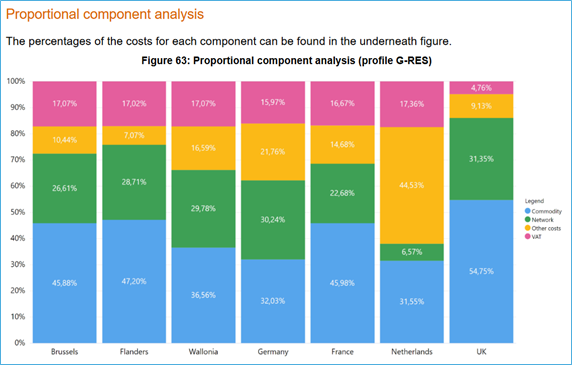 Proportional components of gas price in Europe