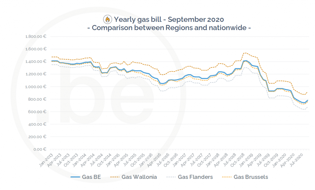 Evolution of the yearly gas bill in Belgium