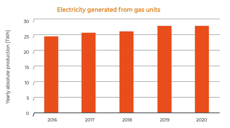 electricity generated from gas in Belgium